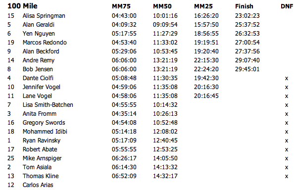 100 Mile Results
