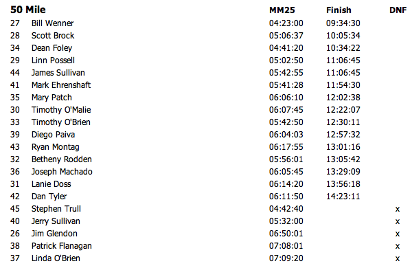 50 Mile Results