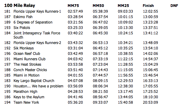 Team Relay Results